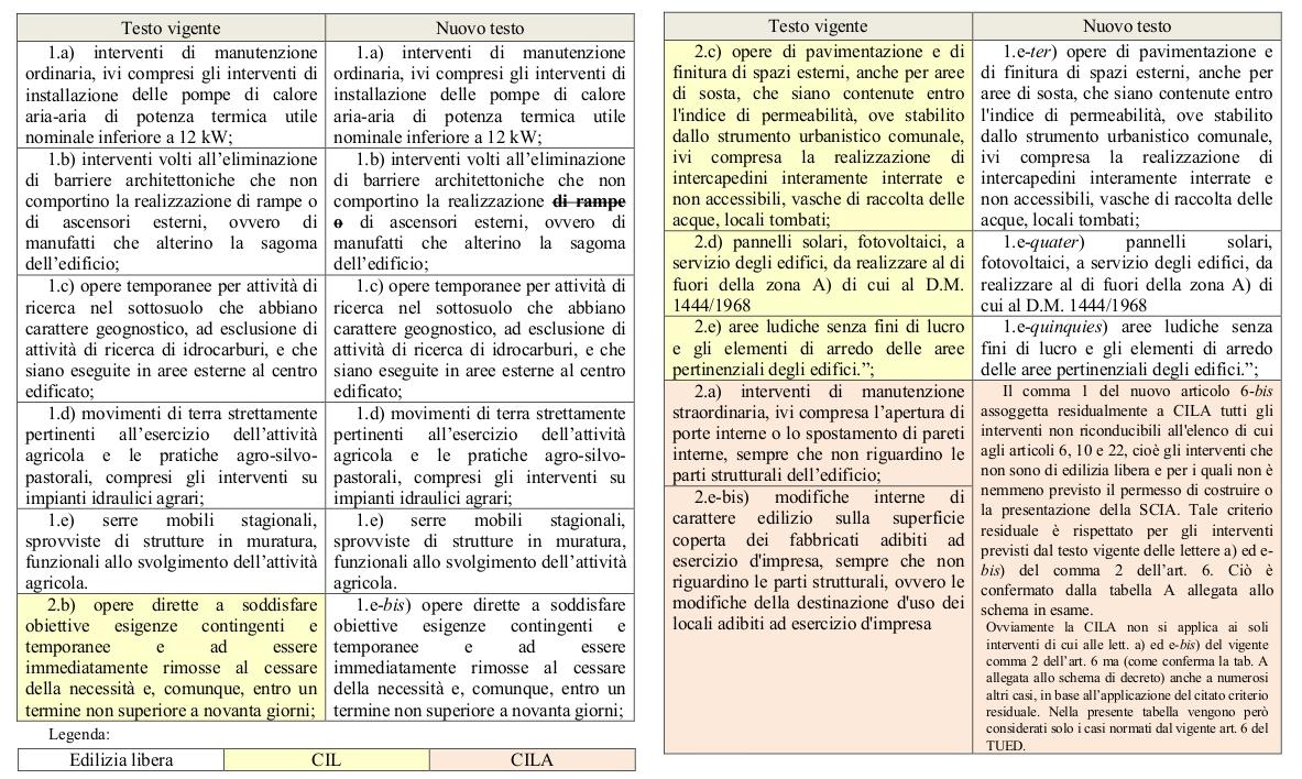 Edilizia libera approvato il glossario unico con gli interventi non soggetti a cila scia o - Rifacimento bagno cil o cila ...