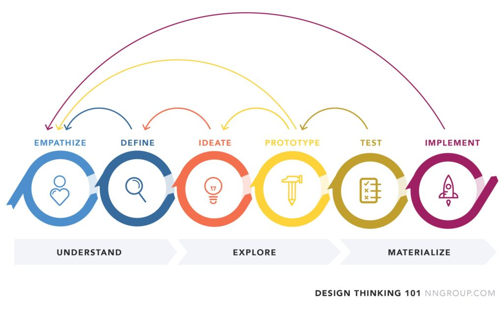 perche_si_parla_di_design_thinking_ILLUMINOTRONICA_2019